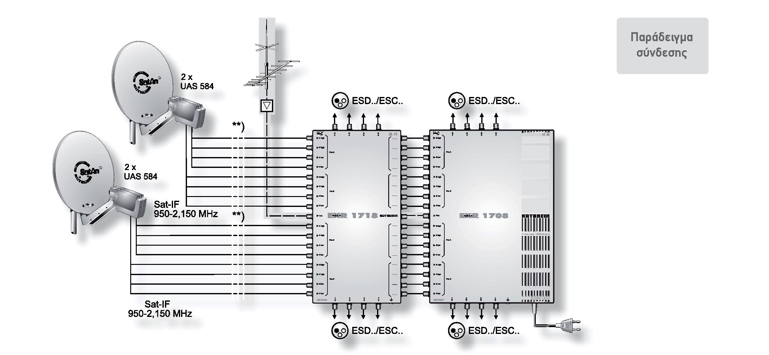 Offset Parabolic Antennas Lnb Kathrein Dish Network Wiring Diagram Through Programme Selection On The Receiver As Is Done In Single Feed System It Possible To Extend More Than Four Connections